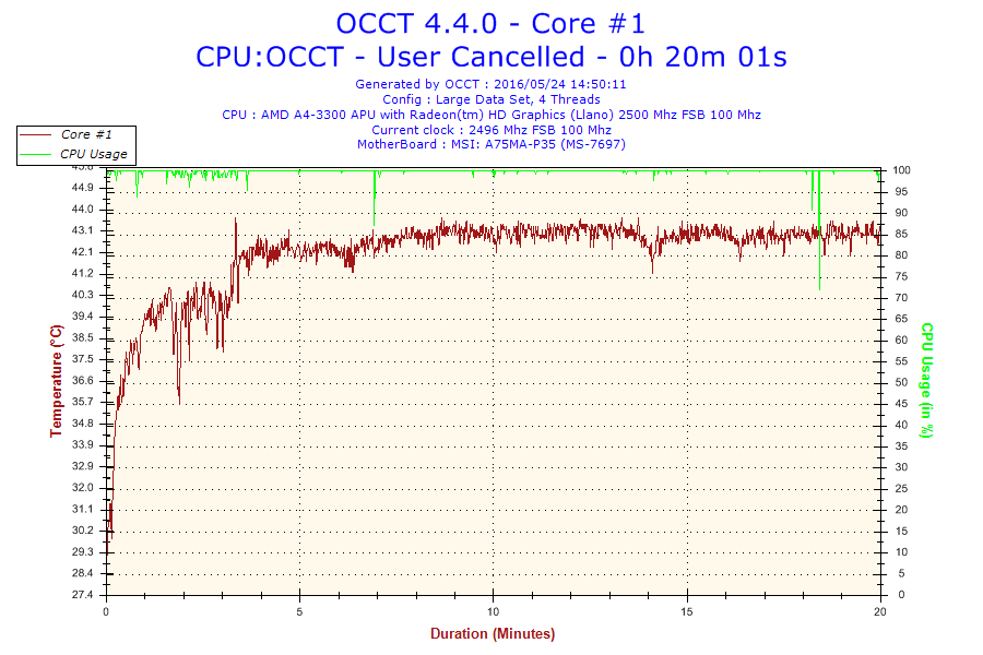 2016-05-24-14h50-Temperature-Core #1