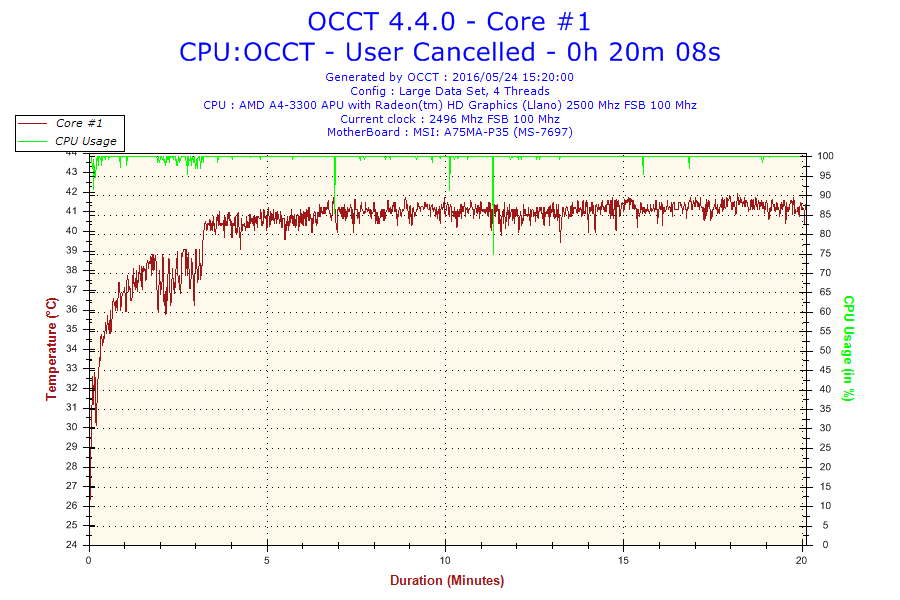 2016-05-24-15h20-Temperature-Core #1